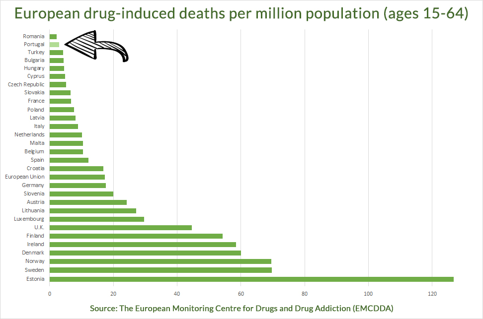 EU drug death rates
