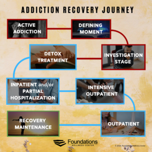 Addiction Recovery Journey, from Active Addiction to Recovery Maintenance, Alcohol Rehab Center Treatment Guide, Foundations Wellness Center