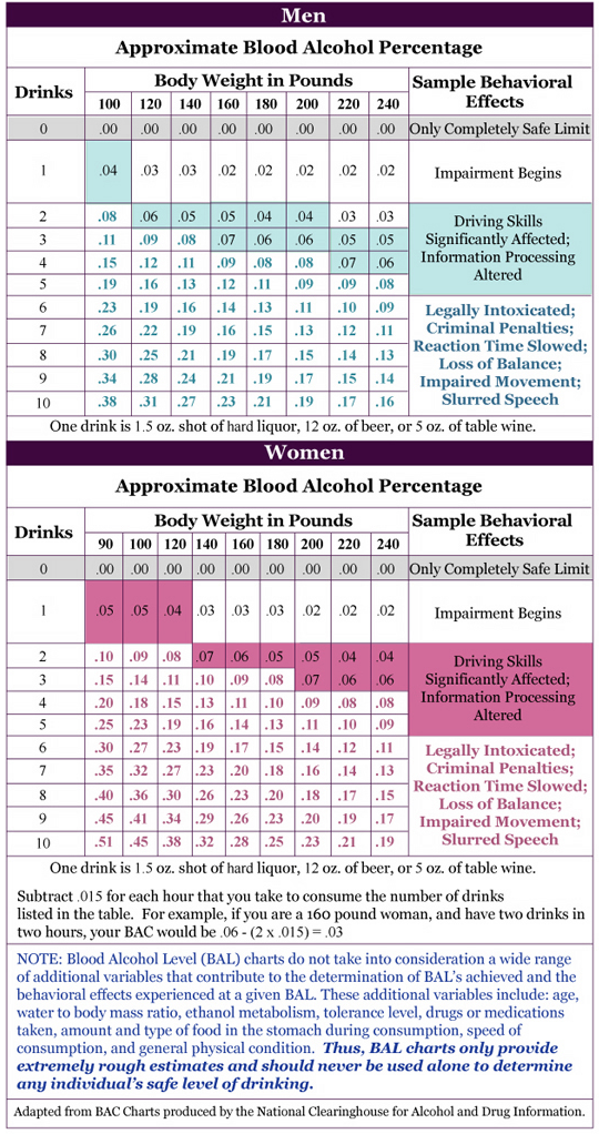 Blood Alcohol Level Estimation Charts, How Long Does Alcohol Stay in Your System, Foundations Wellness Center