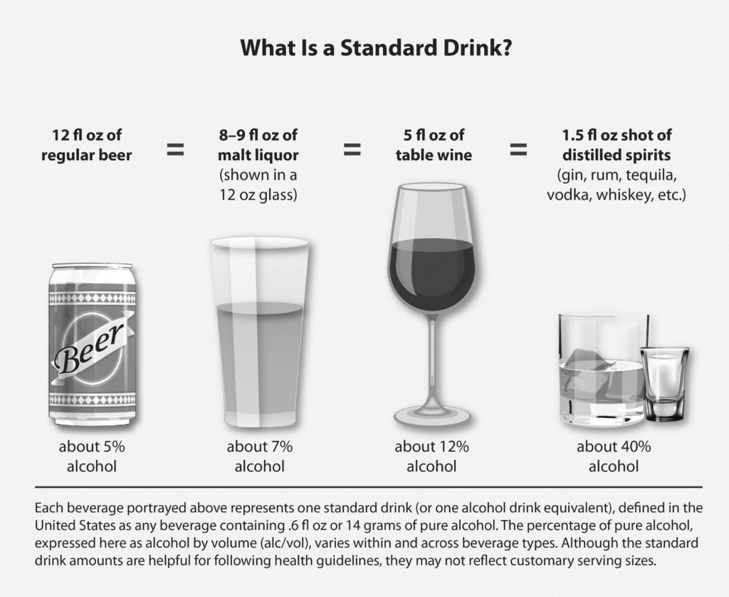 What is a Standard Drink Chart, How Long Does Alcohol Stay in Your System, Foundations Wellness Center