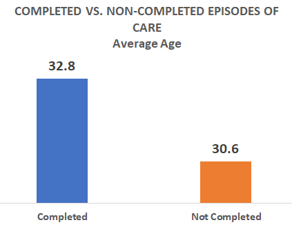 Completed vs Non Completed Episodes of Care, Average age, 32.8 completed, 30.6 non completed