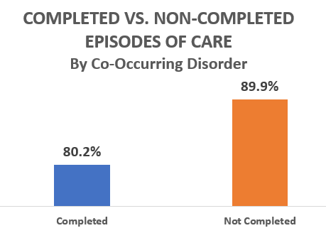Completed vs Non-Completed Episodes of Care - by Co-Occurring Disorder - 80.2 percent completed, 89.9 percent non-completed