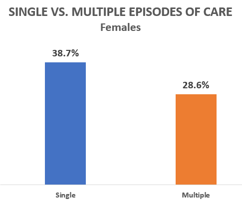 Single vs. Multiple Episodes of Care, Females, 38.7 percent single episodes, 28.6 percent multiple episodes