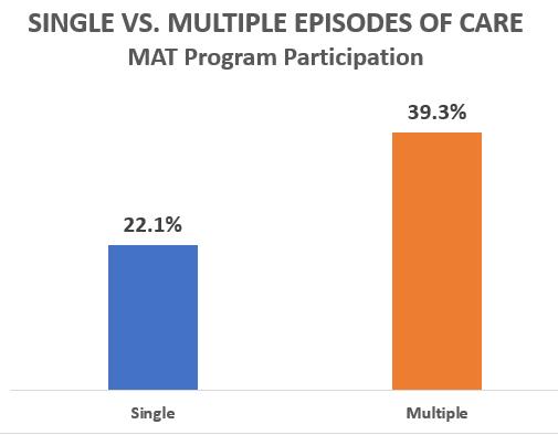 Single vs. Multiple Episodes of Care, MAT Program Participation, 22.1 percent single episodes, 39.3 percent multiple episodes
