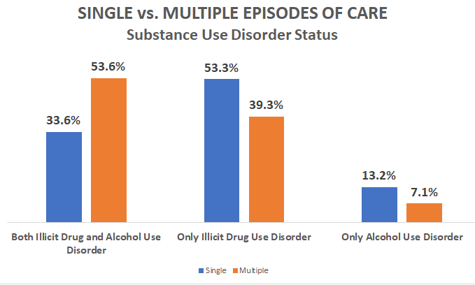 Single vs. Multiple Episodes of Care, Substance Use Disorder Status, 33.6 percent both illicit drug and alcohol use disorder, 53.6, 53.3 only illicit drug use disorder, 39.3, 13.2 alcohol 7.1