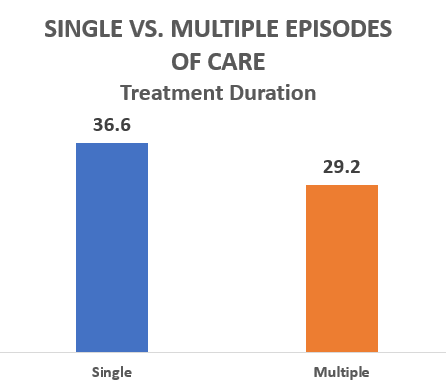 Single vs. Multiple Episodes of Care, Treatment Duration, 36.6 days single episodes, 29.2 multiple