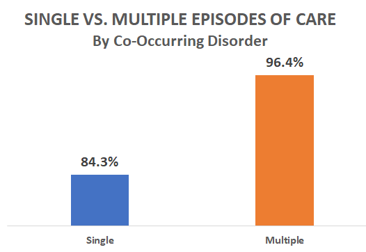 Single vs. Multiple Episodes of Care, by Co-Occurring Disorder, 84.3 percent single episodes, 96.4 percent multiple episodes